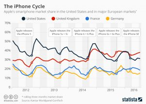 Chart of the Day: The iPhone Cycle